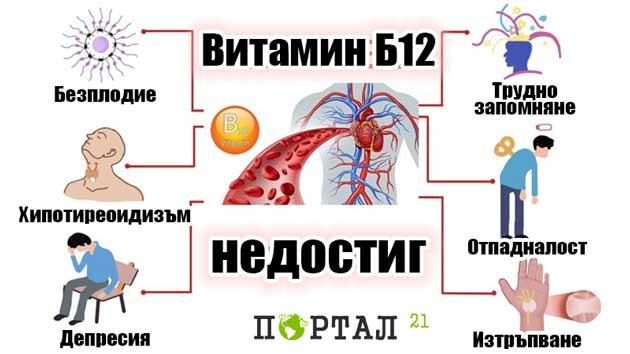 vitamin-b12-lipsa-001